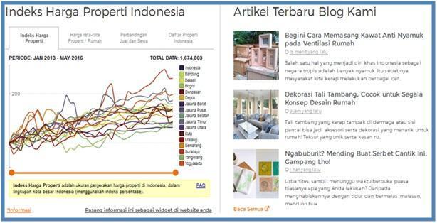UrbanIndo.com Website Jual Beli Properti Terpintar - Indeks Harga & Artikel