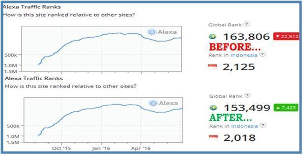 Perjuangan Alexa Traffic Rank Dedy Akas Website - Alexa Traffic Ranks - Dedy Akas Website