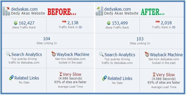 Perjuangan Alexa Traffic Rank Dedy Akas Website - Dedy Akas Website