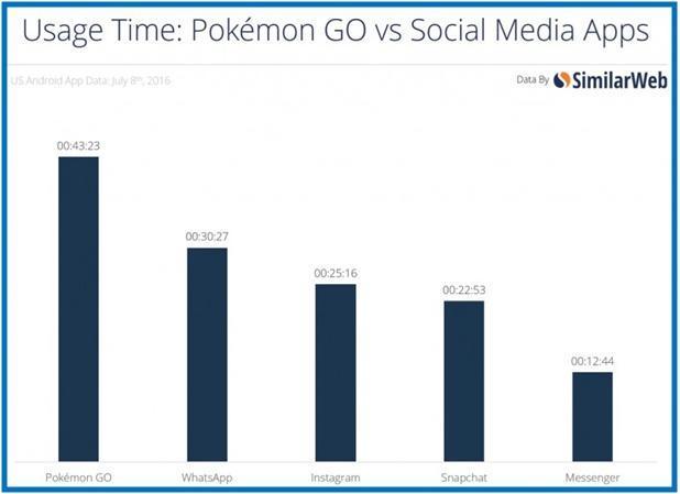 Penghasilan Game Pokemon Go Telah Mencapai 21 Miliar Lebih - Dedy Akas Website