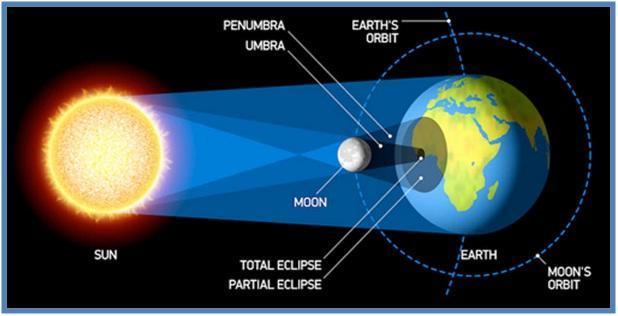 Gerhana Matahari Total Gerhana Matahari Sebagian Gerhana Matahari Cincin Gerhana Matahari Hibrida - Dedy Akas Website