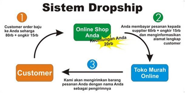 System Dropship Dalam Online Shop - Dedy Akas Website